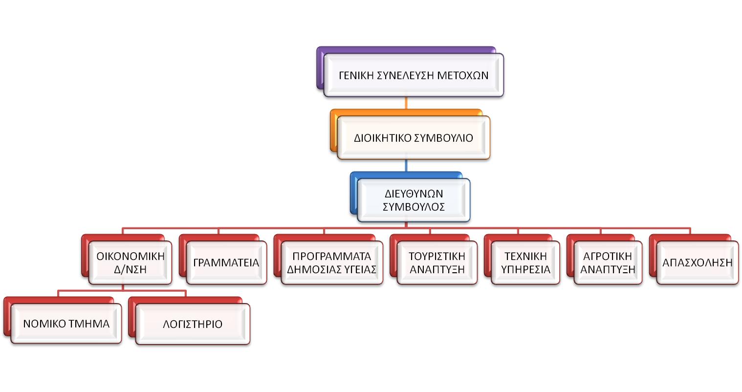 Οργανόγραμμα λειτουργίας Πελοπόννησος Α.Ε.